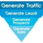 5 ways to Create A Powerful Digital Marketing Funnel