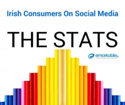 Irish Consumers On Social Media