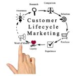 Integration of Marketing Activities into the Customer Lifecycle